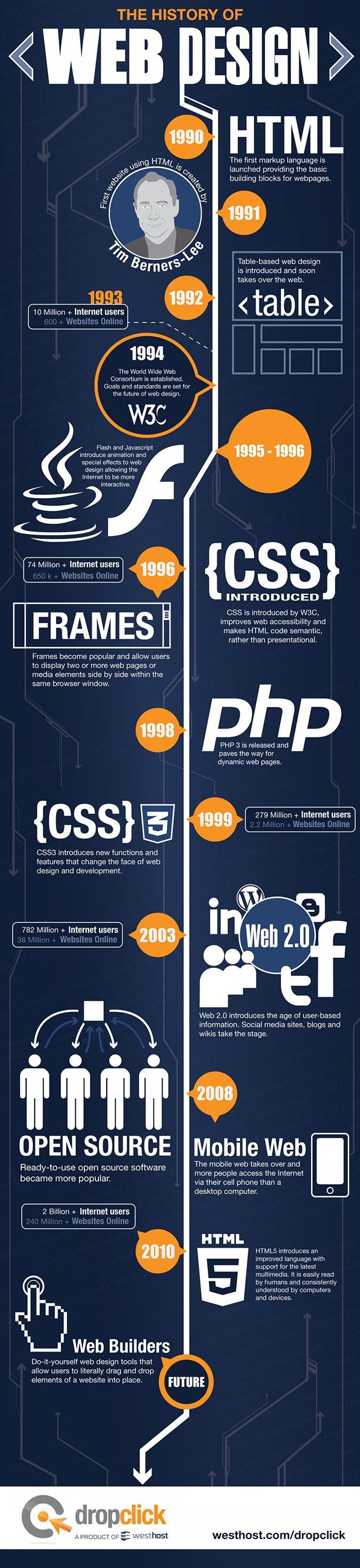 The history of webdesign